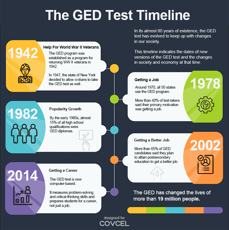 History of the GED Test